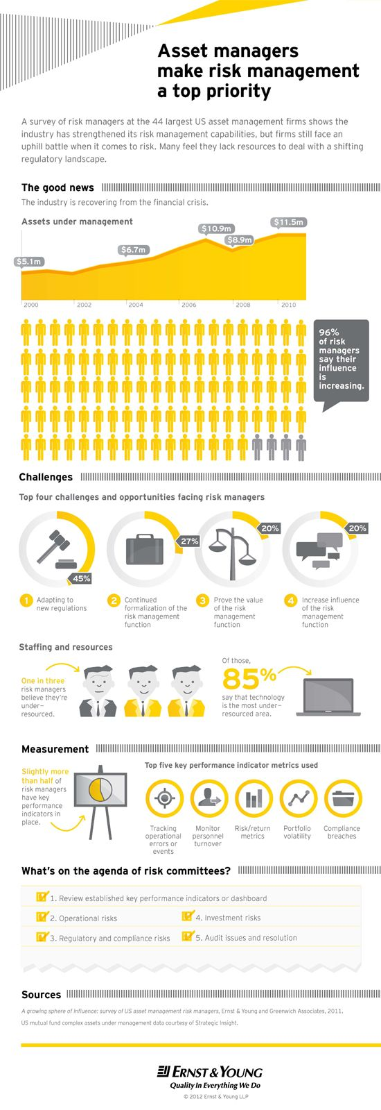 2012 US asset management risk survey – Ernst & Young – Asset Management - Ernst & Young - United States