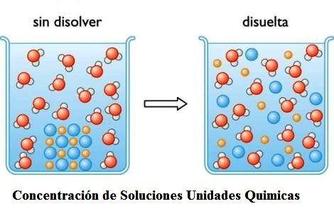 soluciones quimicas - Buscar con Google