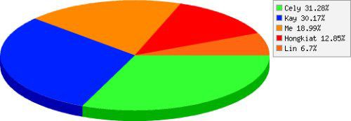 Pie Chart Maker creates a pie charts based on the data you provide. All you have to do is to type your data and the name of the categories.