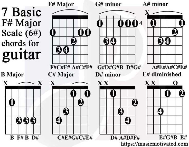 44 best Guitar images on Pinterest | C major, Charts and Exercise chart