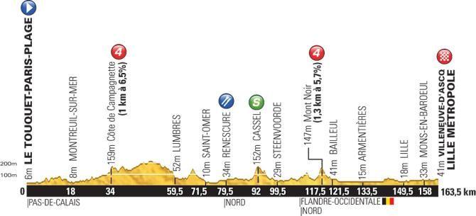 Profile for the 2014 Tour de France stage 4
