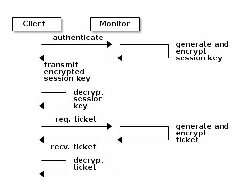 Ceph authentication