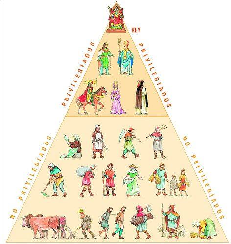Ilustración de la sociedad estamental medieval.