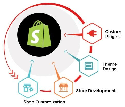 Image result for shopify development services