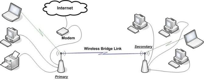 DD-WRT Router as Wireless Repeater