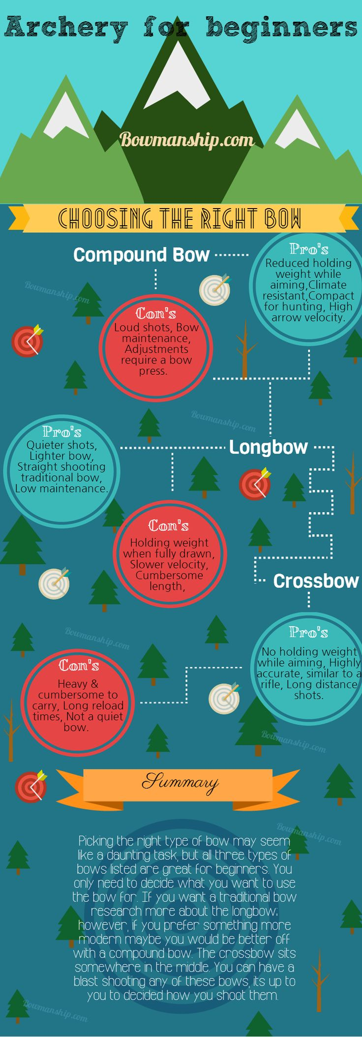 ARCHERY FOR BEGINNERS -  Choosing your bow type.
