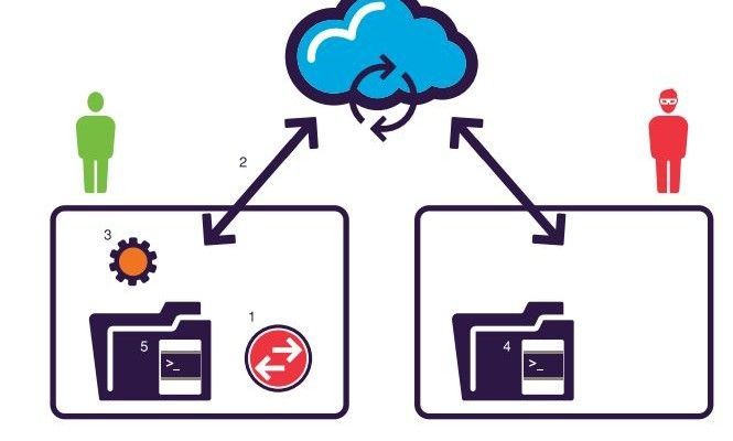 Man-in-the-Cloud Attacks rely on file synchronization servicesSecurity Affairs