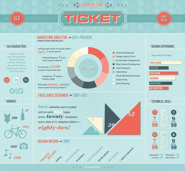21 best APS Infographics Project images on Pinterest Info - hobbies in resume
