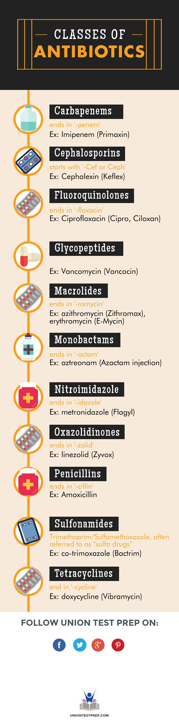 All about the different classes of antibiotics