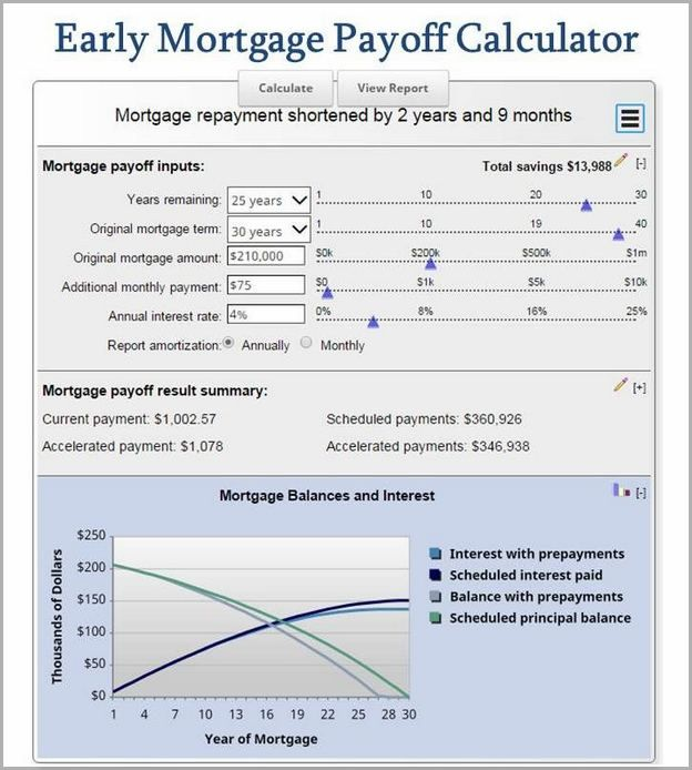 51 Reference Of Auto Loan Refinance Calculator Mn In 2020 Amortization Schedule Mortgage Amortization Mortgage Payoff
