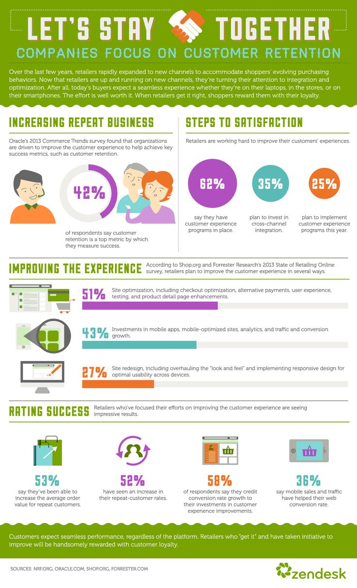 35 best customer experience images on pinterest customer focussing on customerloyalty great infographic from zendesk fandeluxe Choice Image