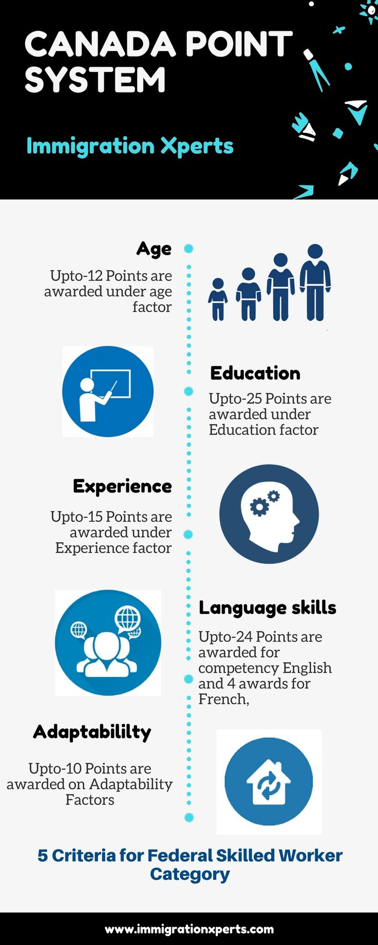 Canada point system canada point system is a selection factors of federal skilled workers for canada