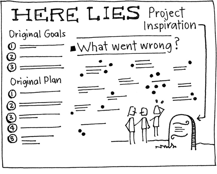 Best Project Evaluation Images On   Lessons Learned