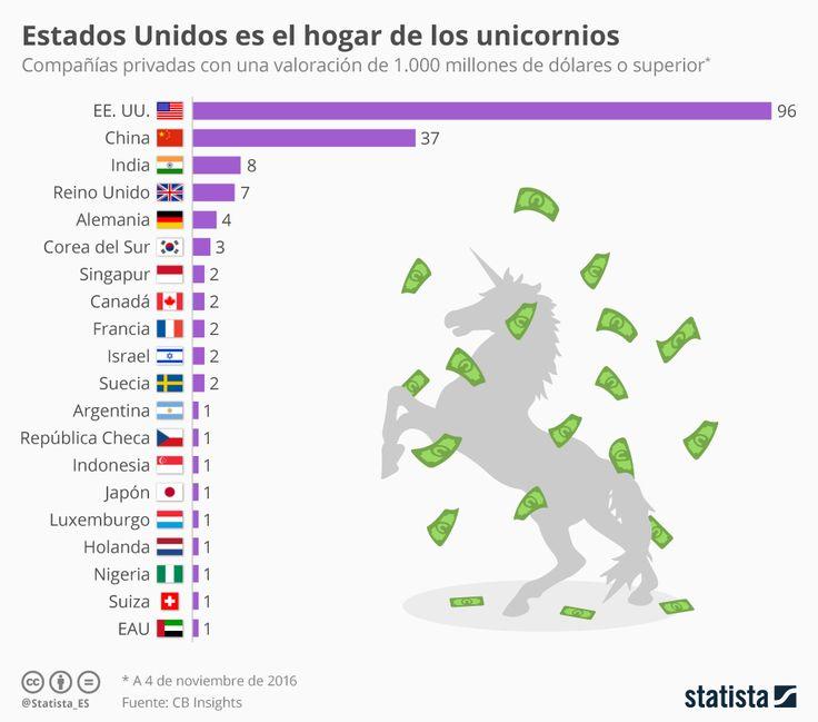 Hola: Una infografía sobre elReparto de las empresas unicornio en el Mundo. Un saludo  Más estadísticas en Statista
