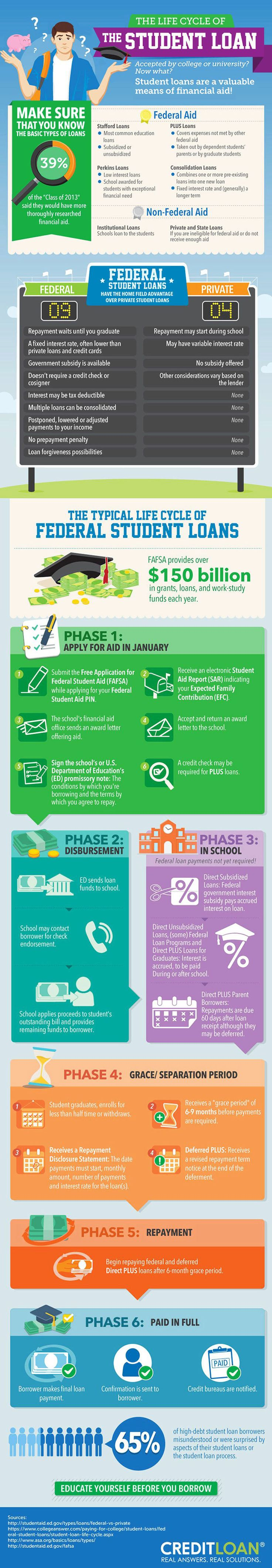 Life Cycle of Federal Student Loans - College Education Infographic. Topic: college, university, school, tuition fee.