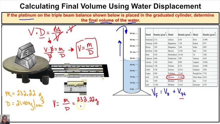 How to Calculate Final Volume of Water Inside Graduated Cylinder Using W...