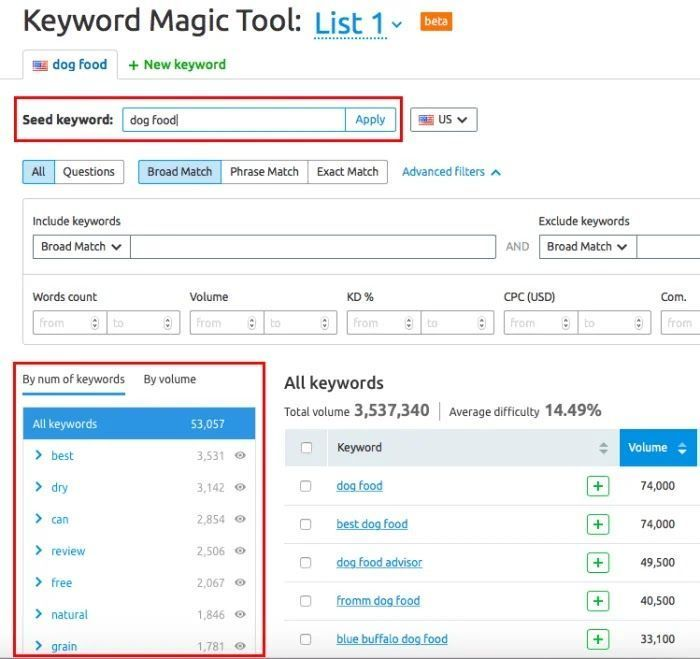 Semrush Toolkit For Bloggers What Does Semrush Do As A Best Competitor Analysis Tool What Is Semrush Keyword Planner Too Keyword Planner Boost Blog