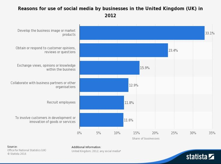Reasons for use of social media by businesses in the United Kingdom (UK) in 2012