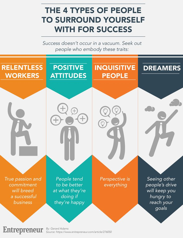 Seven requirements for a successful business