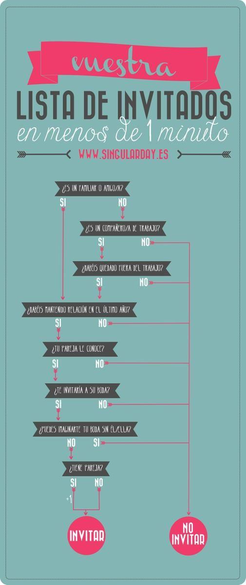 7 claves para escribir vuestra lista de invitados | Preparar tu boda es facilisimo.com