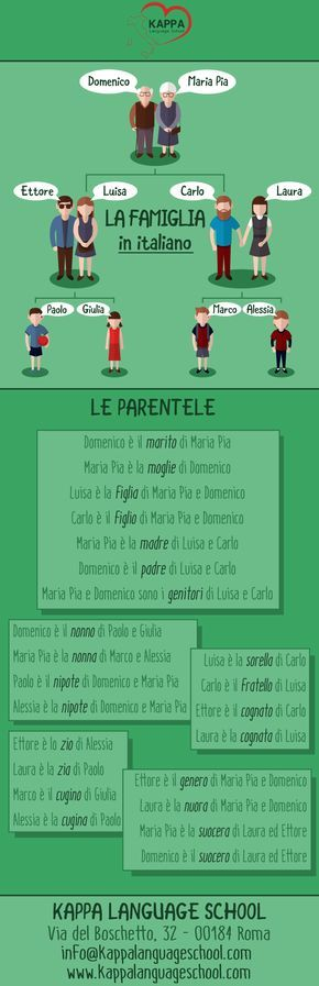 Learn Italian words: in famiglia