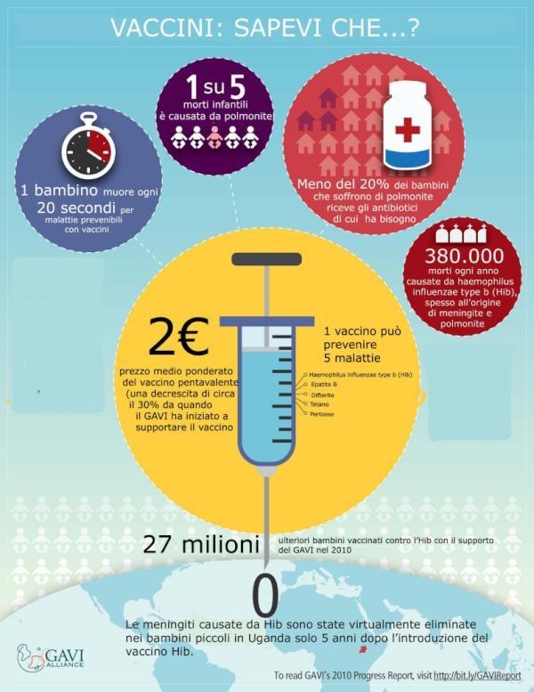 Il vaccino è uno degli interventi più potenti ed efficaci per la salute e il benessere umano.     Ogni anno, le vaccinazioni prevengono 2,5 milioni di morti infantili. Trasforma il tuo 5x1000 in vaccini salvavita. Donalo all'UNICEF!  Ricorda di inserire il Codice Fiscale 01561920586 nella tua denuncia dei redditi.