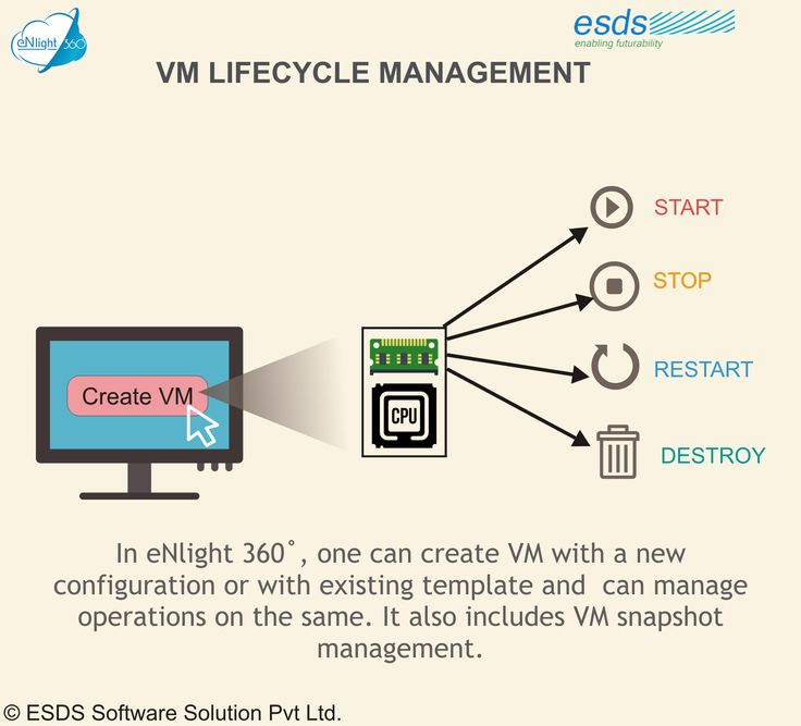 VM Lifecycle Management on eNlight360  eNlight360 enables VM creation with new configuration or existing template. It also includes VM snapshot management for managing operations.