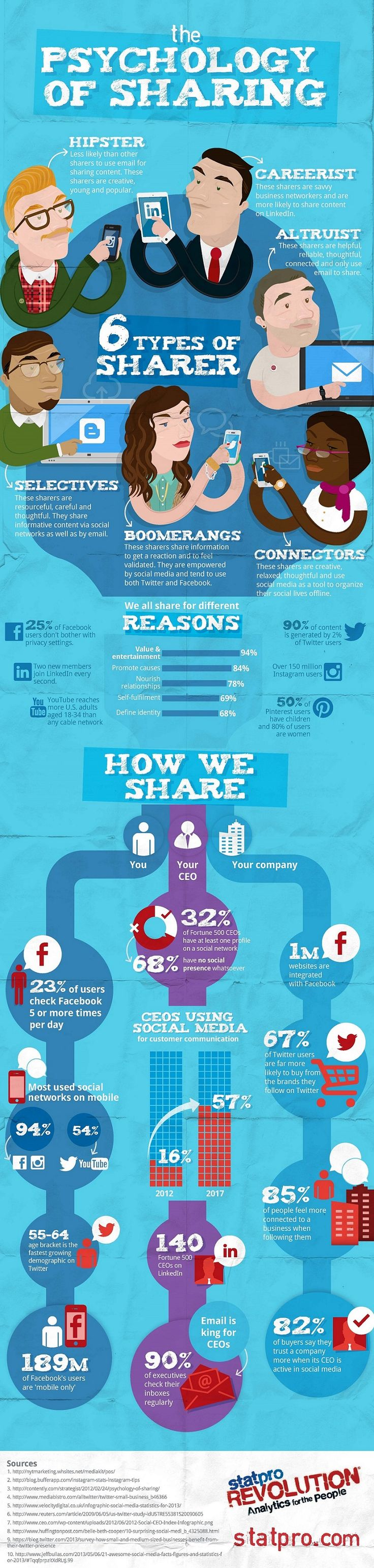 The Psychology of Sharing #socialmedia #infographic