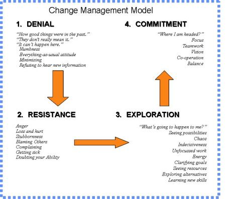 management theories for managing organisational change Ch 4 change management 06  this focus on managing change in  theoretical frameworks and the factors that stimulate organizational change theories about.