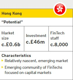 Hong Kong FinTech | Source: EY analysis, CB Insights | Notes: Investment refers to the period from October 2014 to September 2015