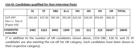 (8) What are the average marks of candidates in ssc cgl 2015? (Tier1+Tier2)? - Quora