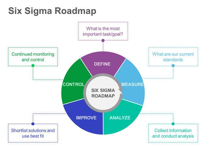Writing my research paper application of six sigma in supply chain management