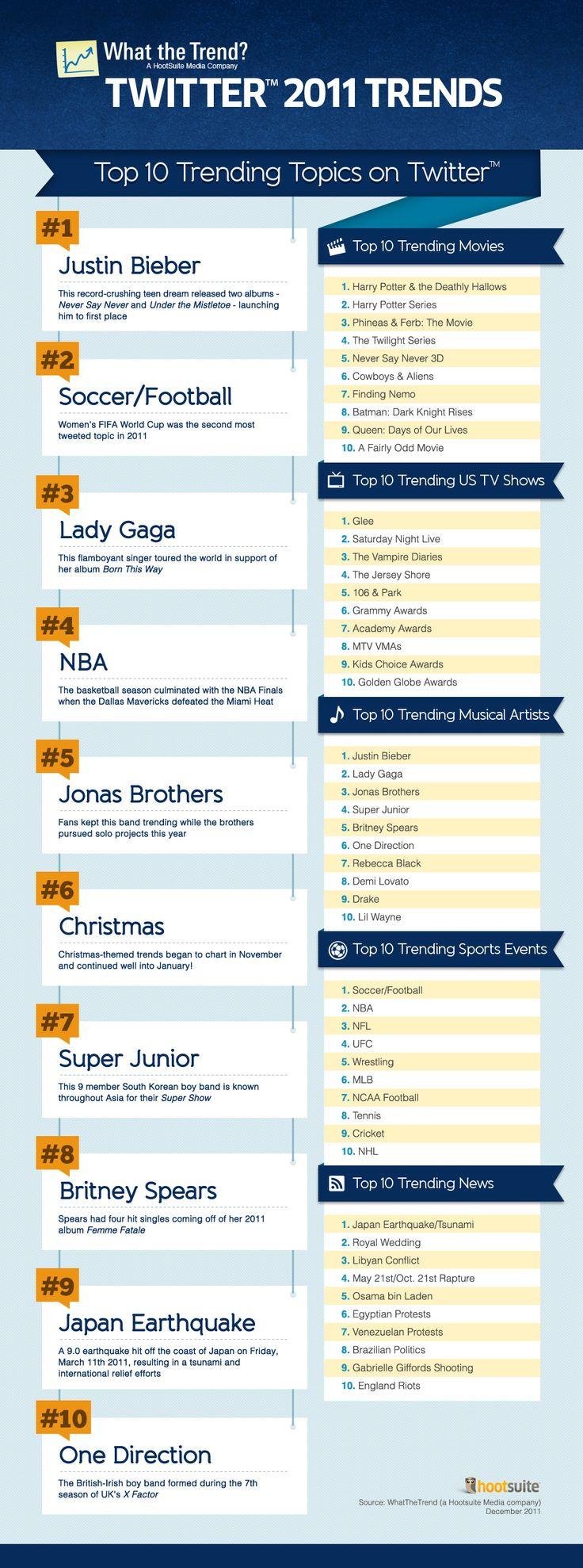 top 10 trending topics on twitter
