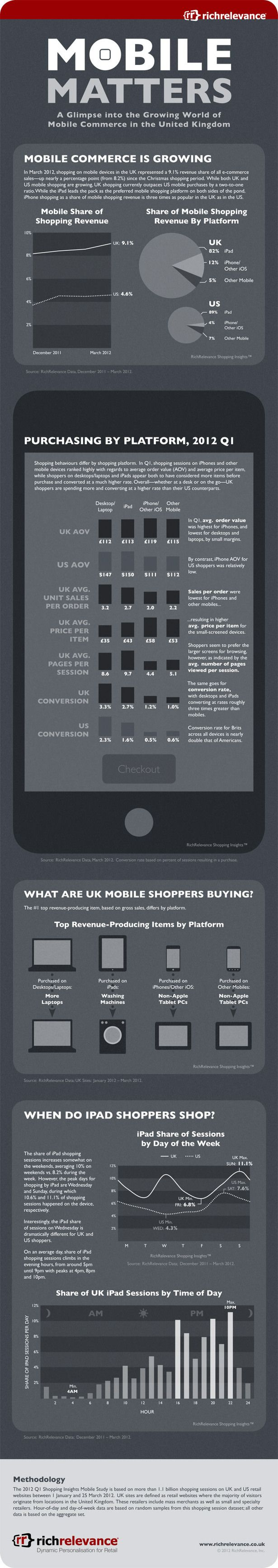 Brits are twice as likely as Americans to buy on #mobile: stats - #Infographic