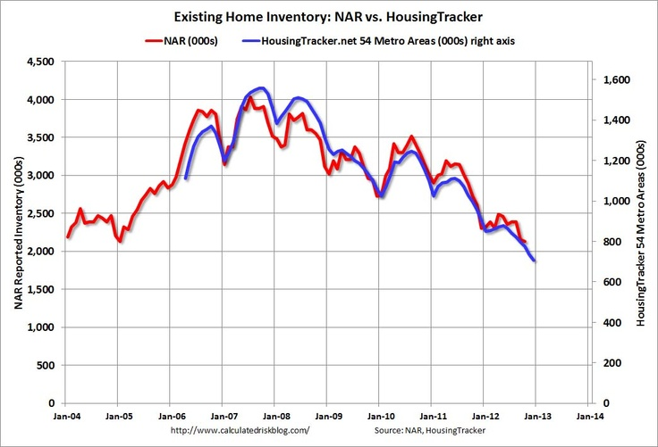 US Housing Inventory down 22 yearoveryear in early