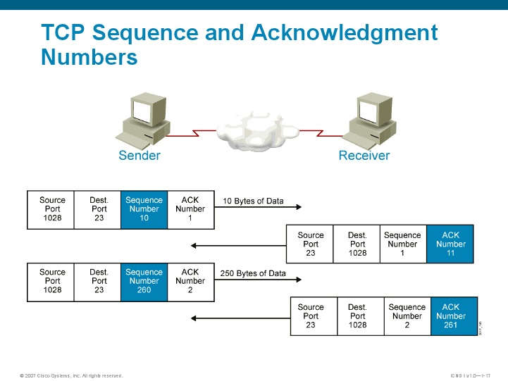 relationship between sequence and acknowledgement number