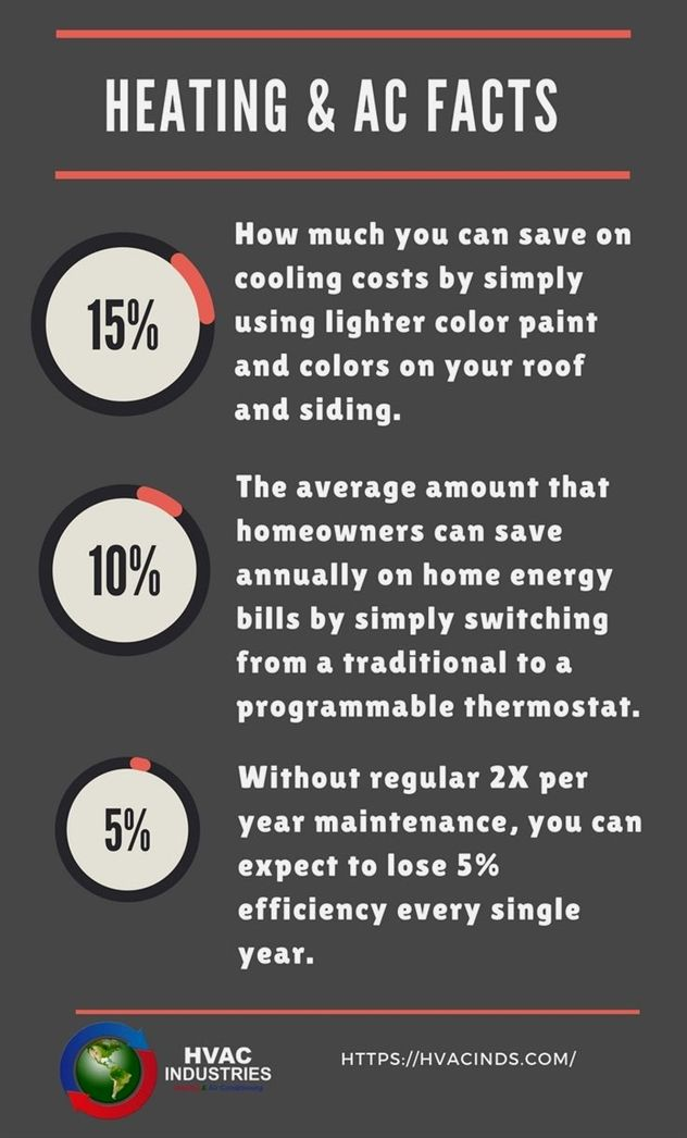 This Article Has Premium Tips For Your Hvac Needs Heating And