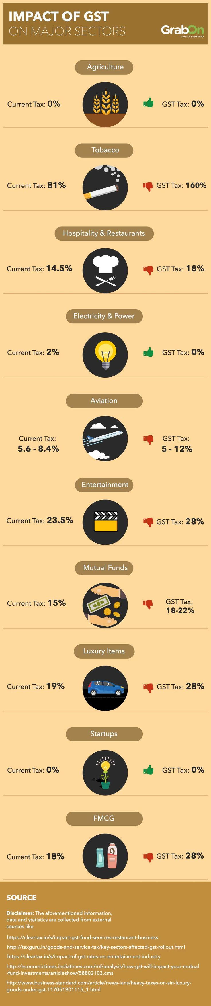 Impact Of #GST On All Sectors
