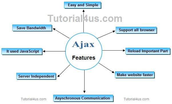 Features of Ajax