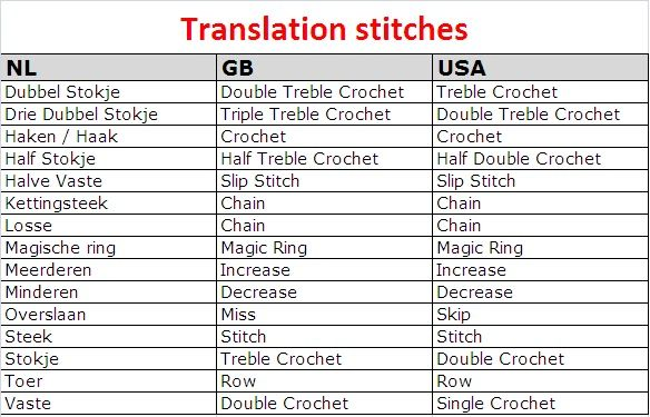 Crochet Stitches German To English : ... English crochet terms Crochet Symbols Pinterest Stitches
