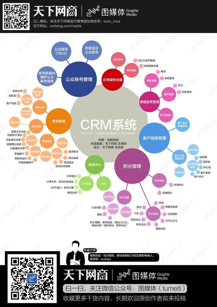 【读图】淘宝天猫CRM体系思维导图 - i天下网商-最具深度的电商知识媒体