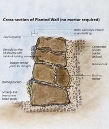 Criar uma pedra seca-empilhada Parede de retenção | Belas Jardinagem