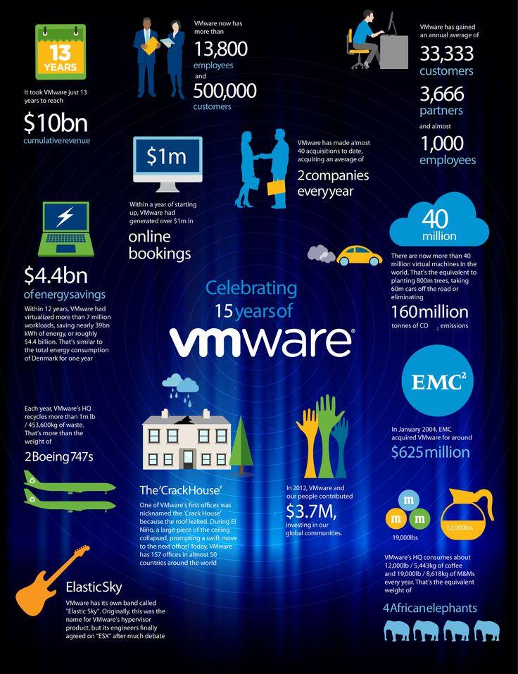 Celebrating 15 years of VMware #vmware #infographic