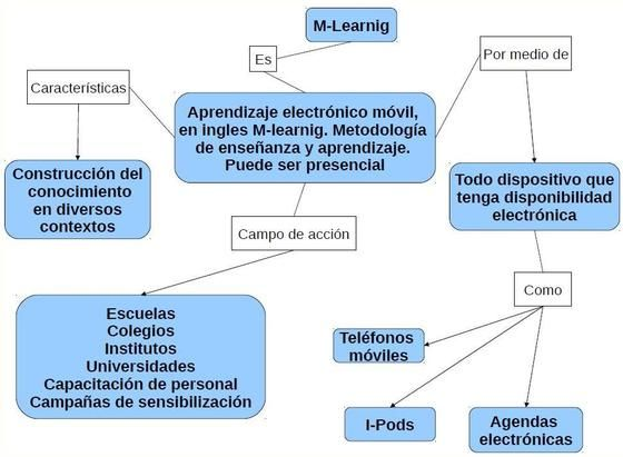 M-learning,E-learning,b-learning