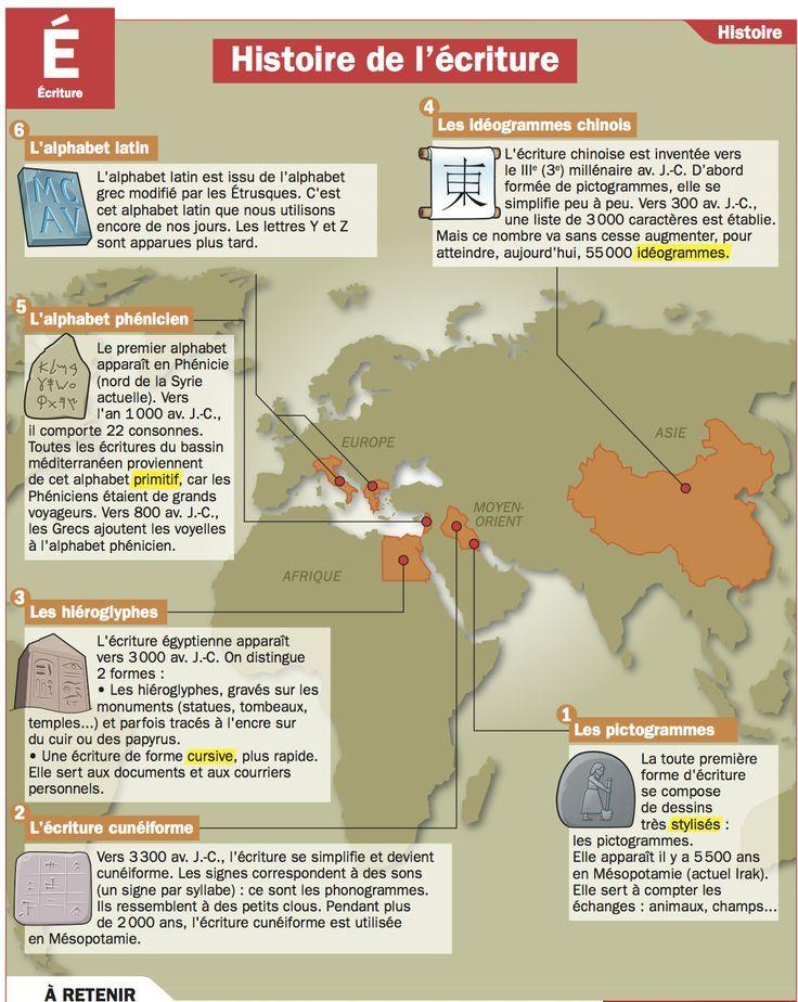 Educational infographic : Histoire de lécriture