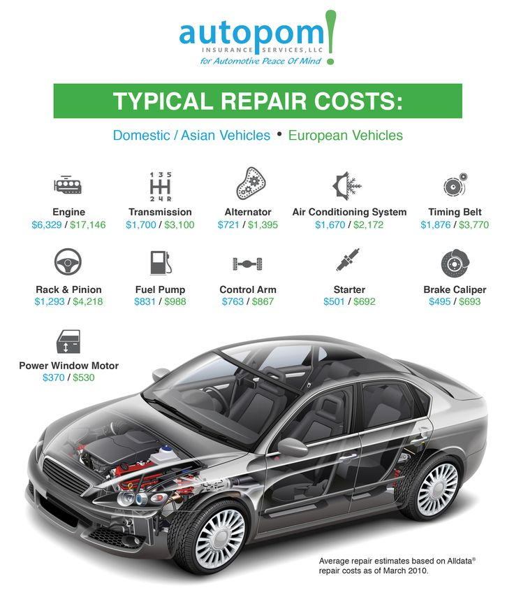 Typical repair cost WITHOUT an extended vehicle warranty Check - vehicle service contracts