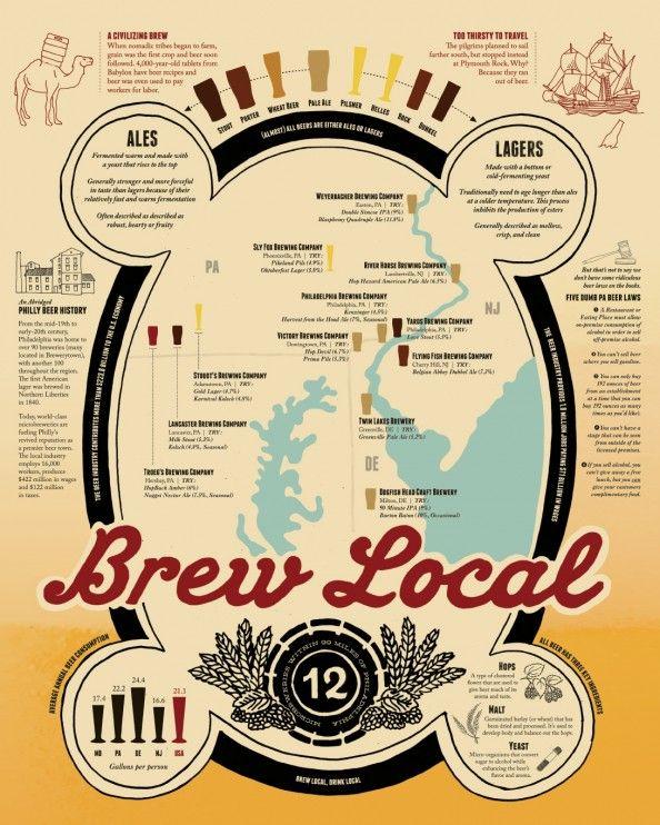 Brew Local - A Philadelphia Beer Infographic Infographic