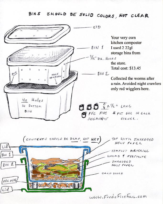 Not sure...but thinking about worms!Easy worm/compost bin! Includes a video on setting up a worm bin using a plastic storage bin.
