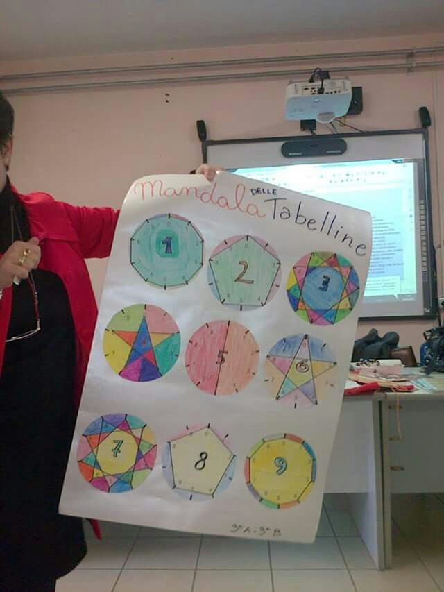 Mandala tabelline