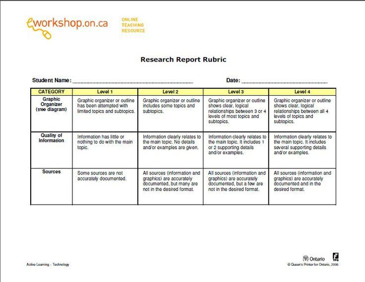 e-Workshops Research Report Rubric